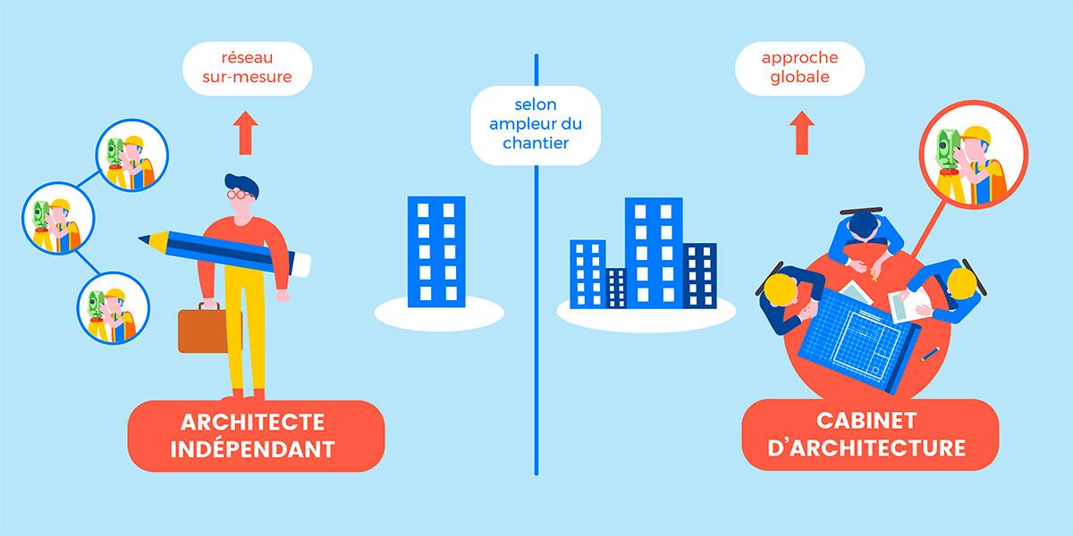 Différence entre architecte et cabinet d'architecture